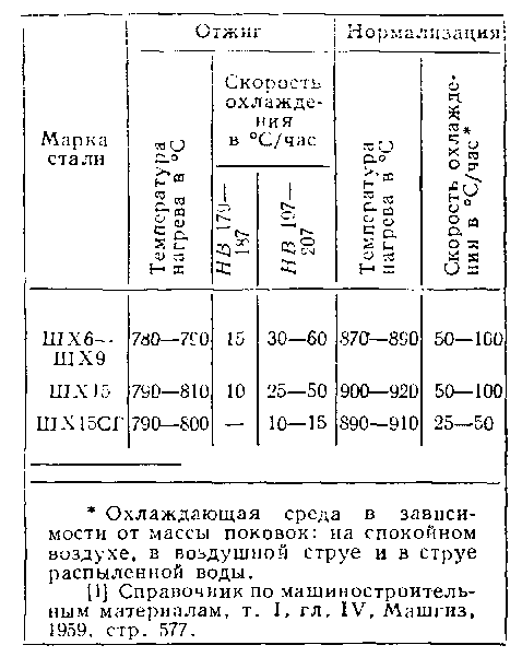 Типовые режимы термической обработки рессор (продолжение), стр.261-262.