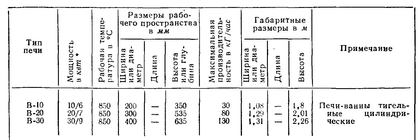 Примеры режимов термической обработки режущих инструментов. схема контролируемой атмосферы.