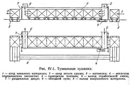 IV-1 показана схема туннельной сушилки с транспортированием материала в вагонетках.  Сушильный агент подают по каналу...